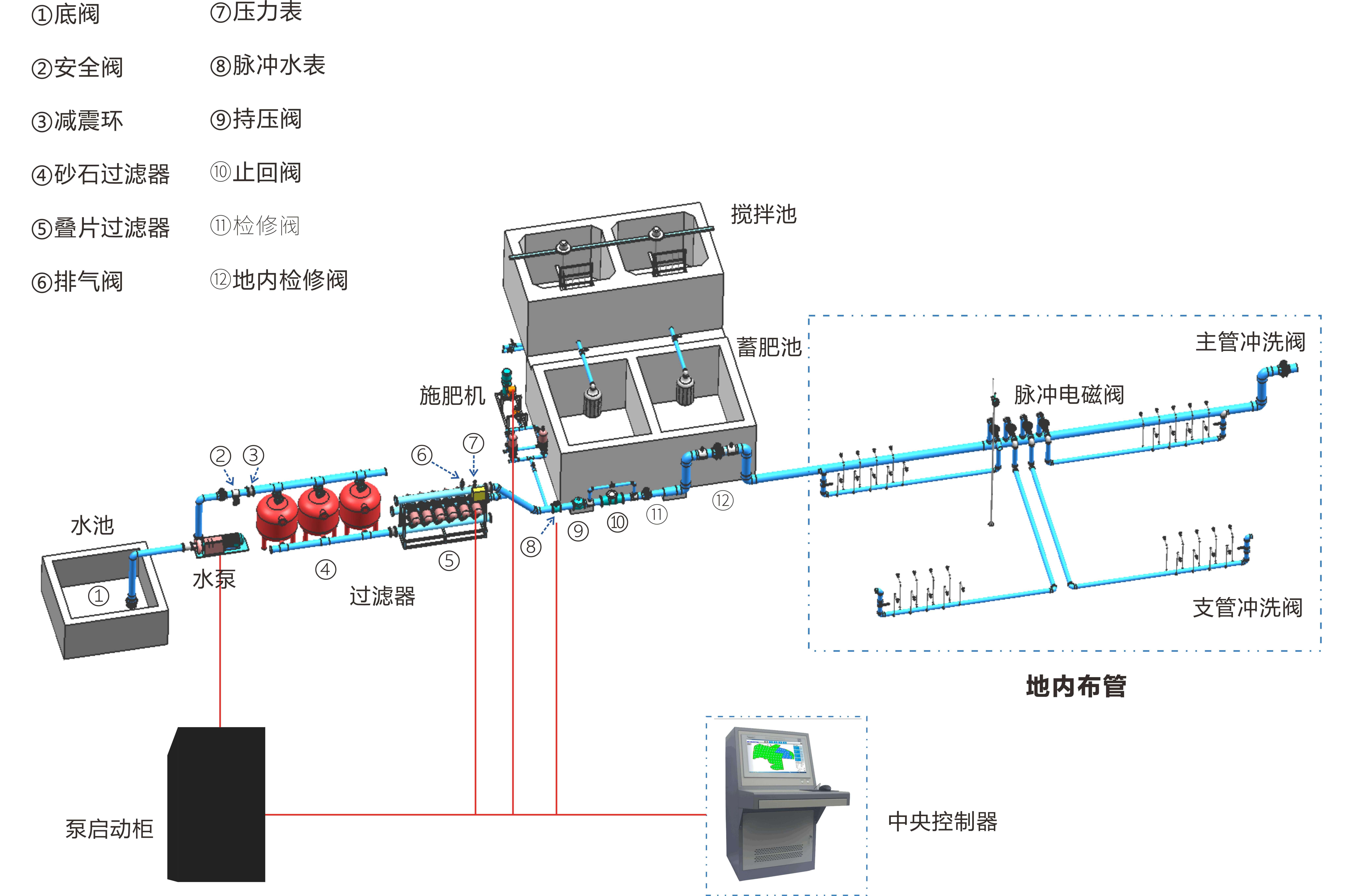 自動化灌溉泵房地內設備圖.jpg